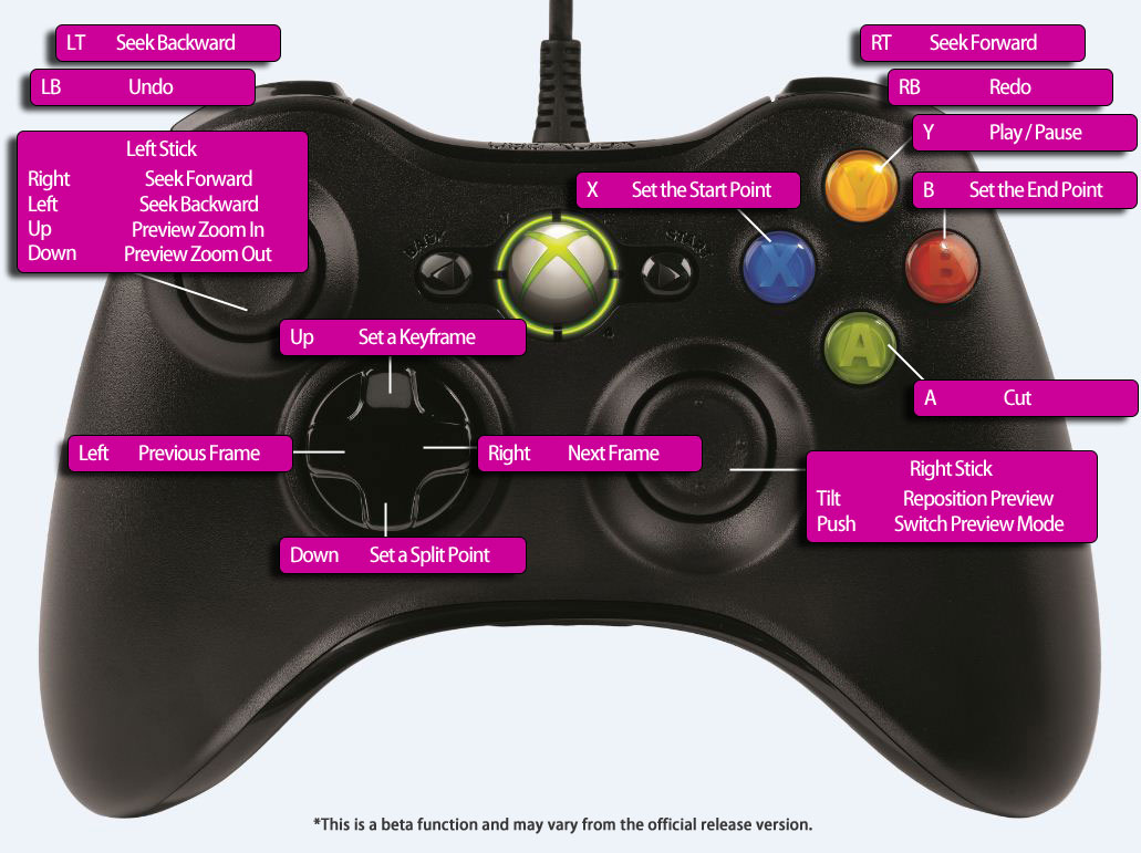 Xbox 360 Controller Parts Diagram | PulseCode.org Xbox Joypad Wiring Diagrams on